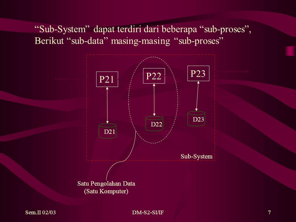 Sem.II 02/03DM-S2-SI/IF7 P21 P22 P23 D21 D22 D23 Sub-System Sub-System dapat terdiri dari beberapa sub-proses , Berikut sub-data masing-masing sub-proses Satu Pengolahan Data (Satu Komputer)