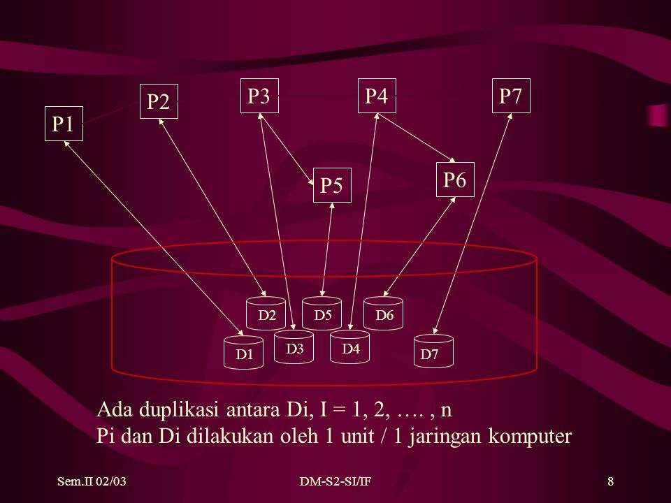 Sem.II 02/03DM-S2-SI/IF8 P1 P6 P5 P2 P3P4P7 D1 D5 D4 D6 D7 D2 D3 Ada duplikasi antara Di, I = 1, 2, …., n Pi dan Di dilakukan oleh 1 unit / 1 jaringan