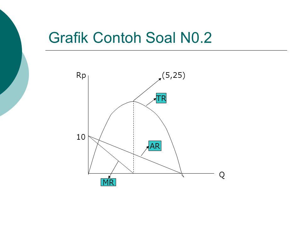 Grafik: TR, AR, MR (Soal No.2) : Analisa Grafik : TR = 10Q-Q 2 Titik Optimum : dTR/dQ = MR = 0 Q*=5 dan TR*=25 Titik Potong dengan Sumbu Q…TR=0. 10Q –