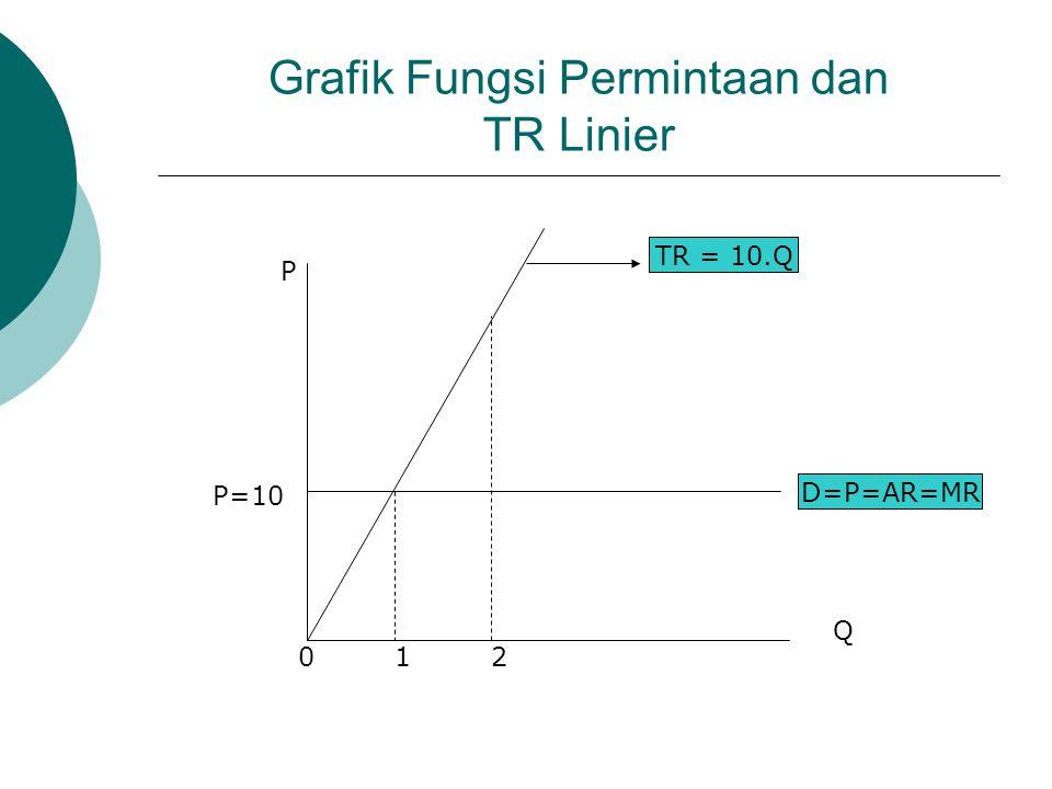 Contoh (1): TR Linier (Untuk Harga Konstan) Diketahui: P = 10 …….Harga Konstan; TR = P.Q….TR = 10.Q…Bentuk Linier. TR tidak memeiliki titik optimum (T