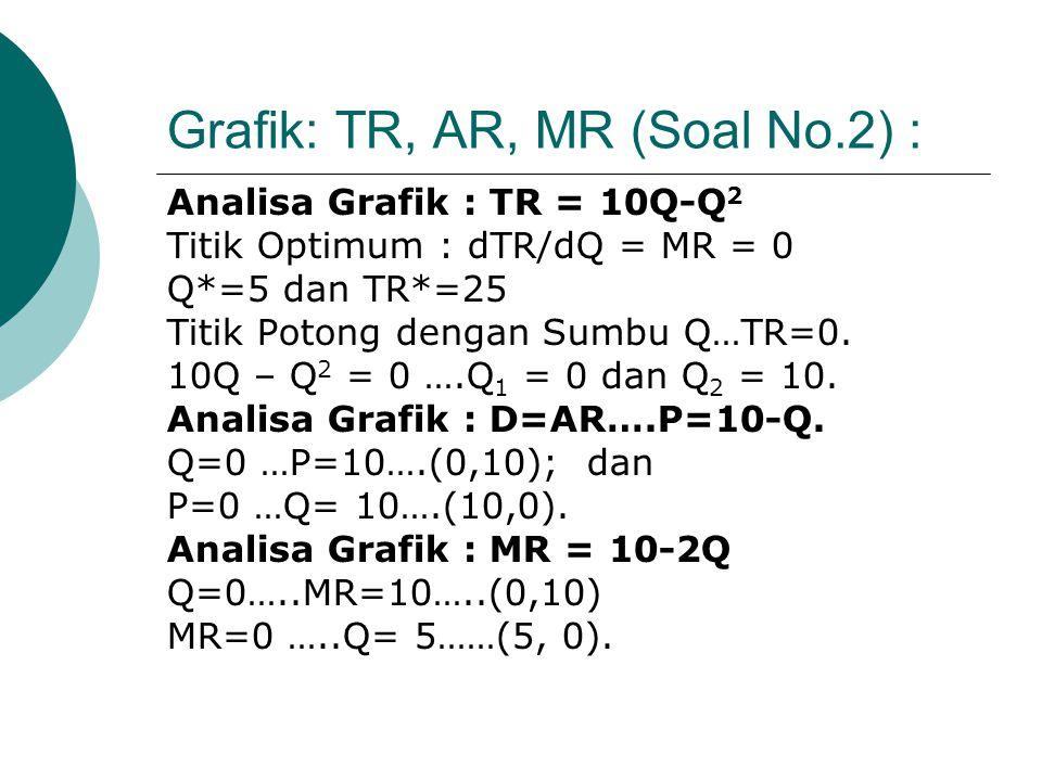 Grafik: TR, AR, MR (Soal No.2) : Analisa Grafik : TR = 10Q-Q 2 Titik Optimum : dTR/dQ = MR = 0 Q*=5 dan TR*=25 Titik Potong dengan Sumbu Q…TR=0.