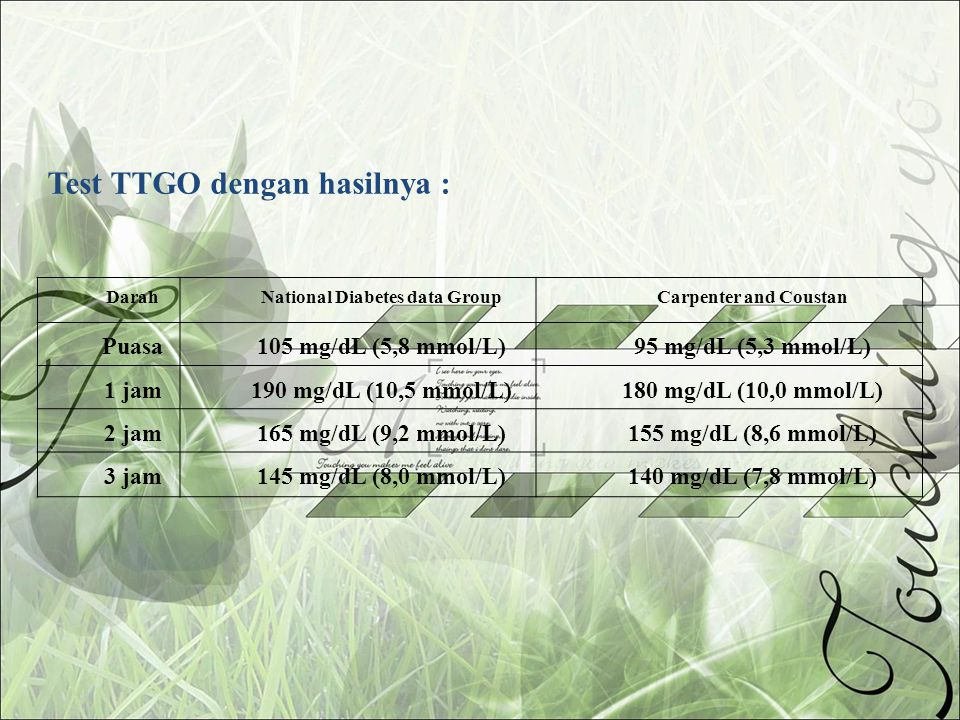 DarahNational Diabetes data GroupCarpenter and Coustan Puasa105 mg/dL (5,8 mmol/L)95 mg/dL (5,3 mmol/L) 1 jam190 mg/dL (10,5 mmol/L)180 mg/dL (10,0 mm