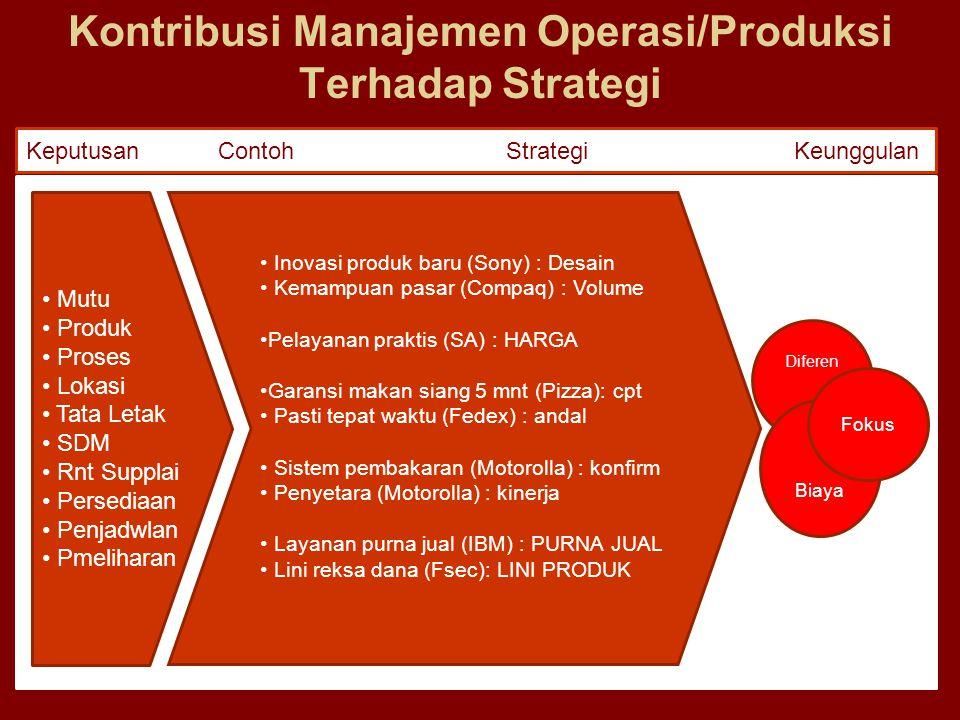Kontribusi Manajemen Operasi/Produksi Terhadap Strategi KeputusanContohStrategiKeunggulan Mutu Produk Proses Lokasi Tata Letak SDM Rnt Supplai Persedi