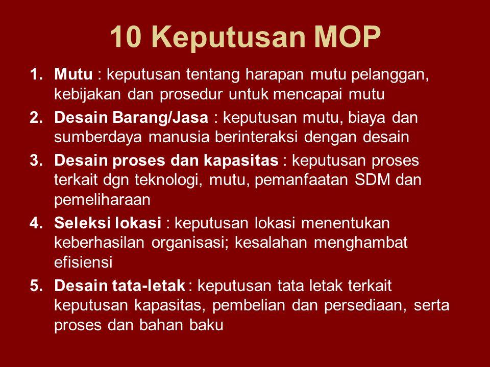 10 Keputusan MOP 1.Mutu : keputusan tentang harapan mutu pelanggan, kebijakan dan prosedur untuk mencapai mutu 2.Desain Barang/Jasa : keputusan mutu,