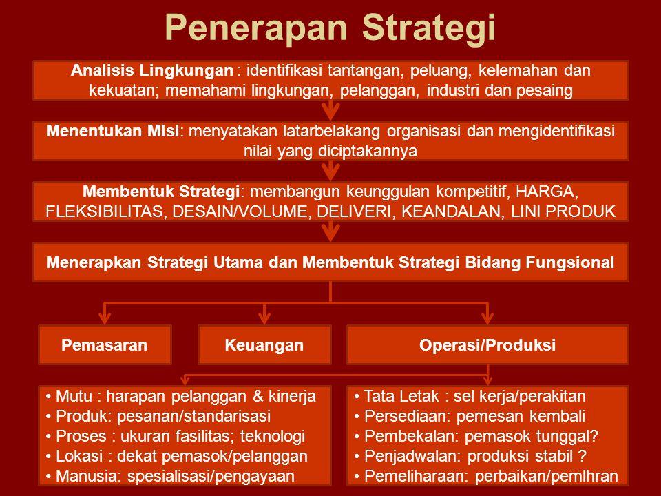 Penerapan Strategi Analisis Lingkungan : identifikasi tantangan, peluang, kelemahan dan kekuatan; memahami lingkungan, pelanggan, industri dan pesaing
