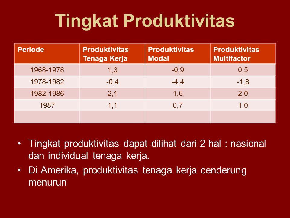 Tingkat Produktivitas PeriodeProduktivitas Tenaga Kerja Produktivitas Modal Produktivitas Multifactor 1968-19781,3-0,90,5 1978-1982-0,4-4,4-1,8 1982-1