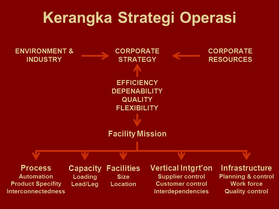 Market-Based Criteria for Success EFFICIENCY Low priceLow cost High productivityLabor Material Energy EFFECTIVENESS DeliveryReliable Rapid Availability Design competence Technical capability QUALITY High Consistent FLEXIBILITY Fast introduction of new products and services Wide product/service range
