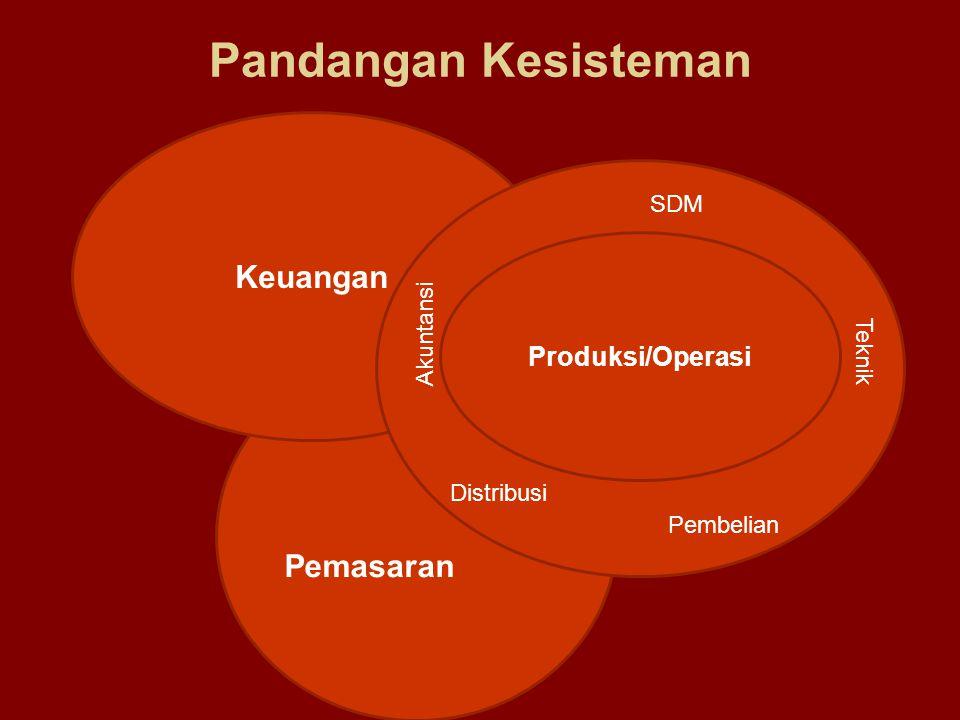 Pemasaran Keuangan Pandangan Kesisteman Produksi/Operasi SDM Teknik Pembelian Distribusi Akuntansi