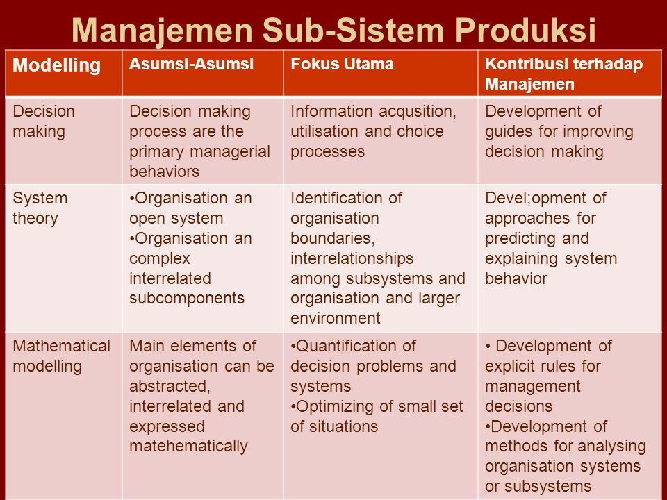 Manajemen Sub-Sistem Produksi Modelling Asumsi-AsumsiFokus UtamaKontribusi terhadap Manajemen Decision making Decision making process are the primary