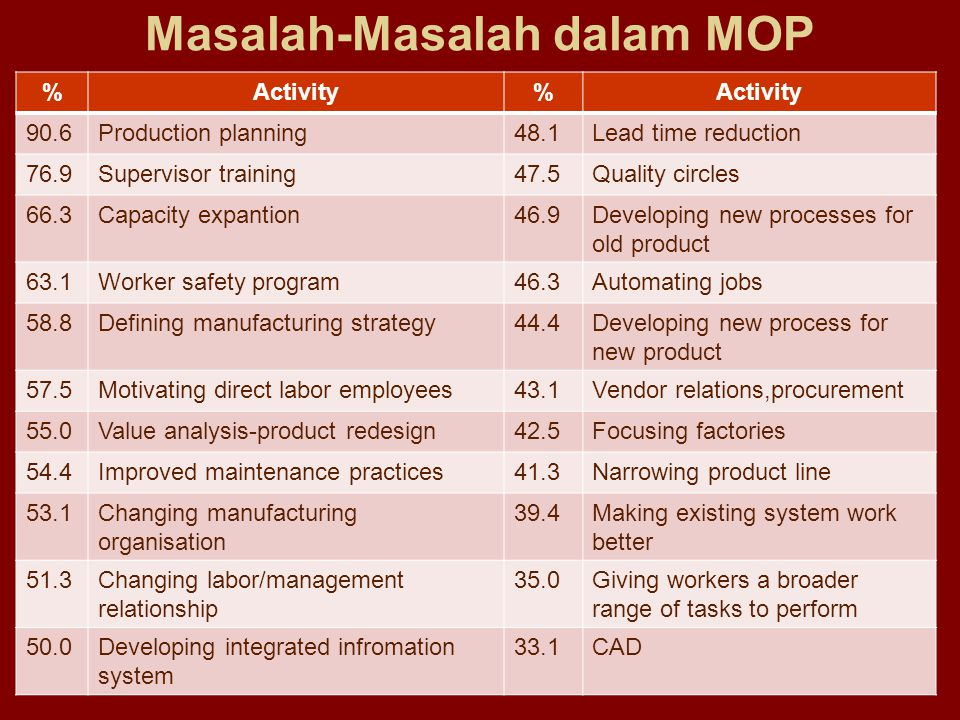 Masalah-Masalah dalam MOP %Activity% 90.6Production planning48.1Lead time reduction 76.9Supervisor training47.5Quality circles 66.3Capacity expantion4