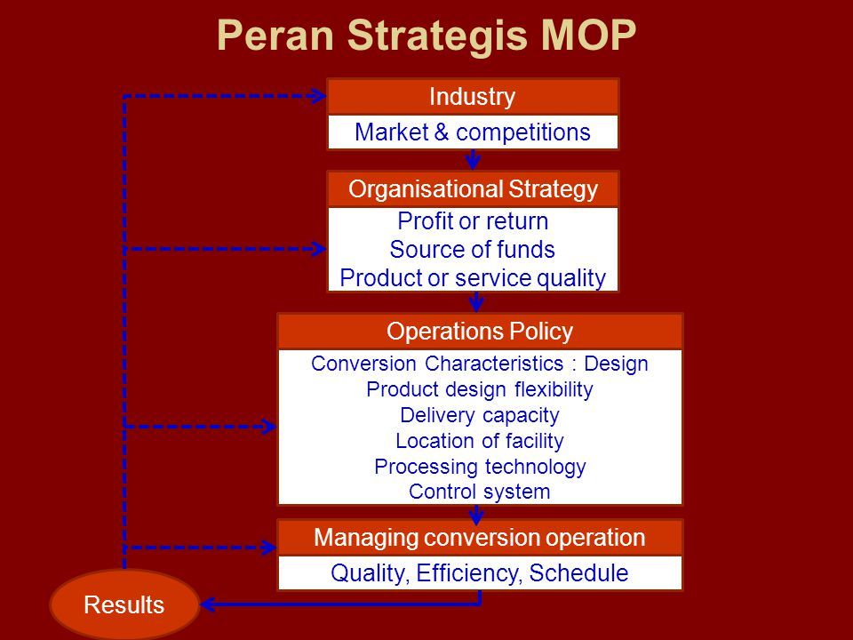 Peran Strategis MOP Industry Market & competitions Organisational Strategy Profit or return Source of funds Product or service quality Operations Poli