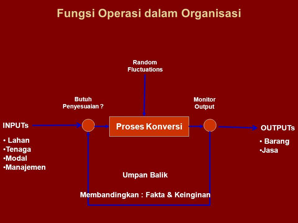 Fungsi Operasi dalam Organisasi Proses Konversi INPUTs OUTPUTs Random Fluctuations Lahan Tenaga Modal Manajemen Umpan Balik Membandingkan : Fakta & Ke