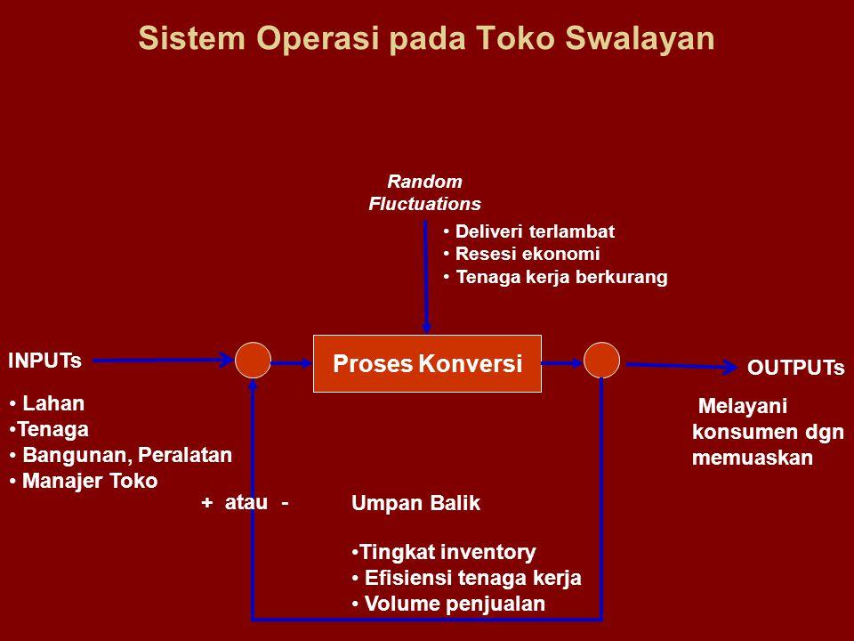 Sistem Operasi pada Toko Swalayan Proses Konversi INPUTs OUTPUTs Random Fluctuations Lahan Tenaga Bangunan, Peralatan Manajer Toko Umpan Balik Tingkat