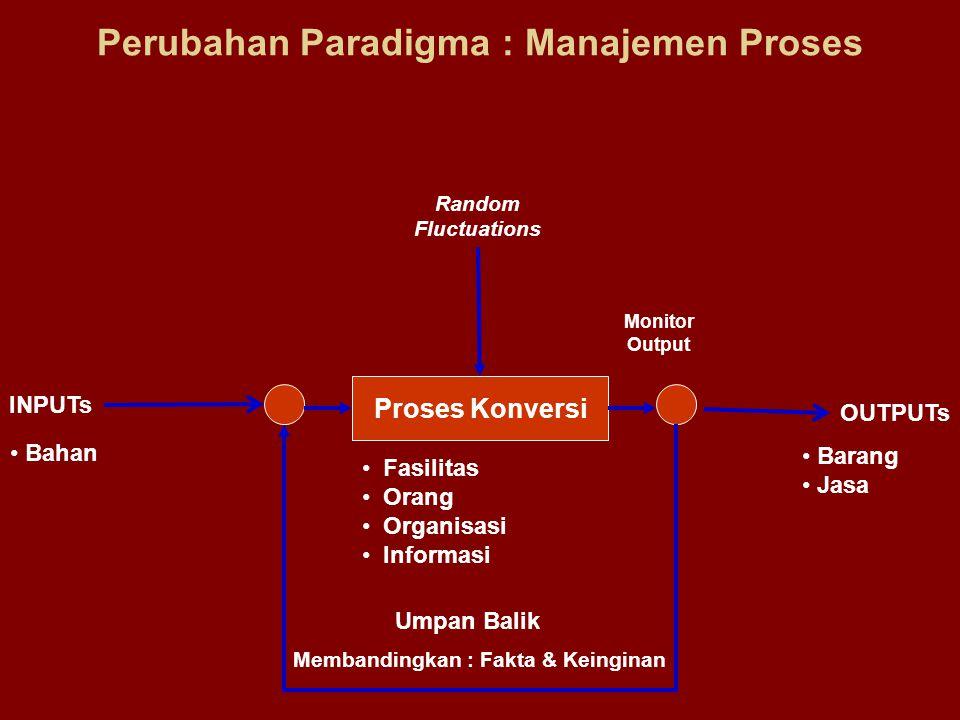 Perubahan Paradigma : Manajemen Proses Proses Konversi INPUTs OUTPUTs Random Fluctuations Bahan Umpan Balik Barang Jasa Membandingkan : Fakta & Keingi