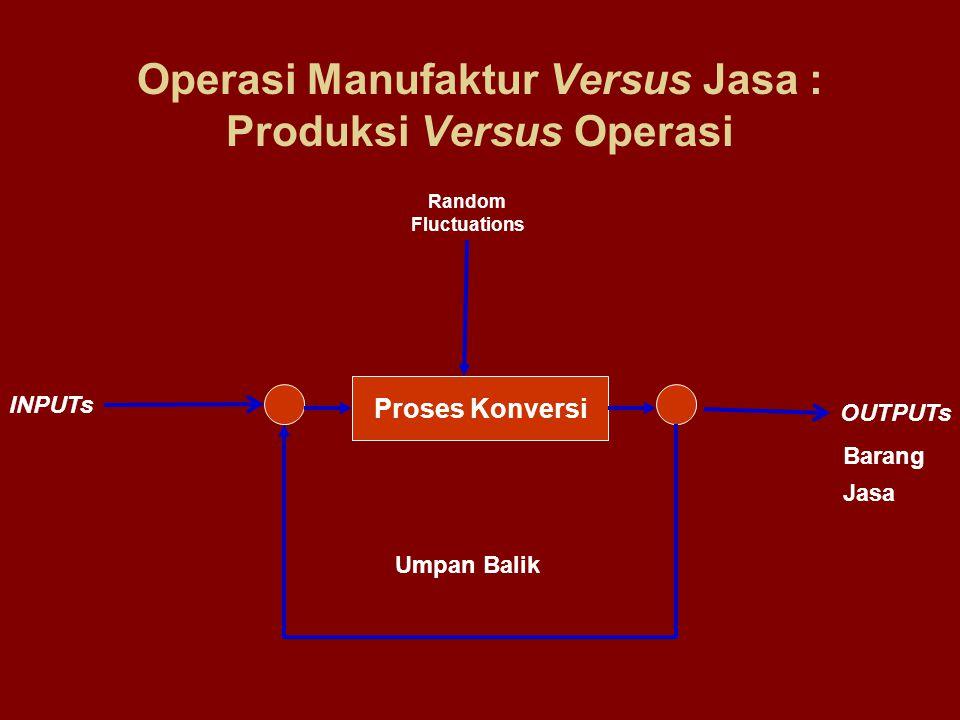 Operasi Manufaktur Versus Jasa : Produksi Versus Operasi Proses Konversi INPUTs OUTPUTs Random Fluctuations Umpan Balik Barang Jasa
