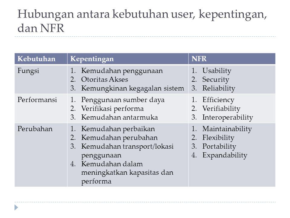 Hubungan antara kebutuhan user, kepentingan, dan NFR KebutuhanKepentinganNFR Fungsi1.Kemudahan penggunaan 2.Otoritas Akses 3.Kemungkinan kegagalan sis
