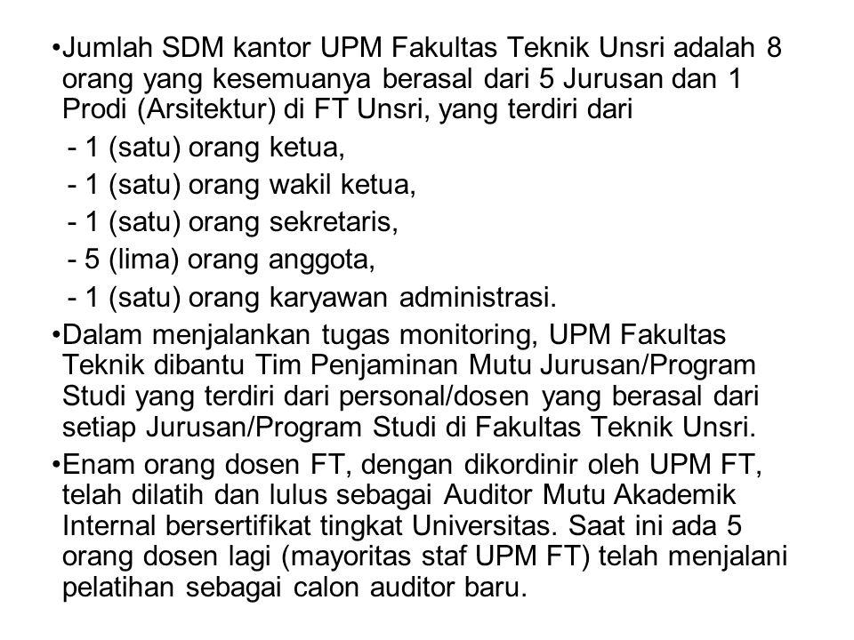 Jumlah SDM kantor UPM Fakultas Teknik Unsri adalah 8 orang yang kesemuanya berasal dari 5 Jurusan dan 1 Prodi (Arsitektur) di FT Unsri, yang terdiri dari - 1 (satu) orang ketua, - 1 (satu) orang wakil ketua, - 1 (satu) orang sekretaris, - 5 (lima) orang anggota, - 1 (satu) orang karyawan administrasi.