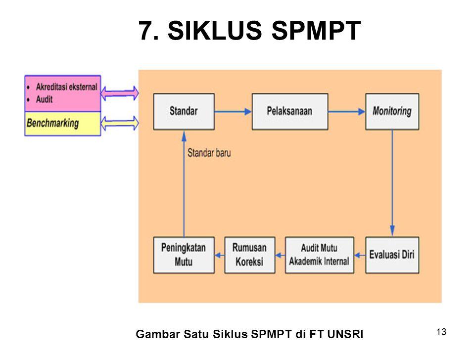 7. SIKLUS SPMPT Berikut adalah diagram siklus SPMPT FT Unsri : Gambar Satu Siklus SPMPT di FT UNSRI 13