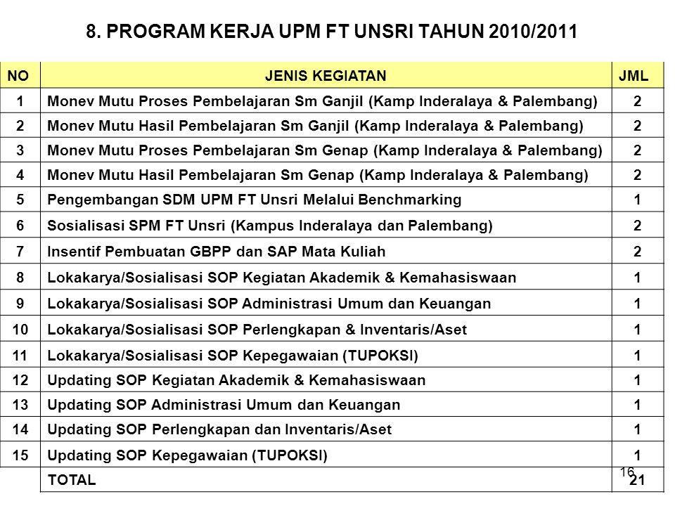 8. PROGRAM KERJA UPM FT UNSRI TAHUN 2010/2011 NOJENIS KEGIATANJML 1Monev Mutu Proses Pembelajaran Sm Ganjil (Kamp Inderalaya & Palembang)2 2Monev Mutu