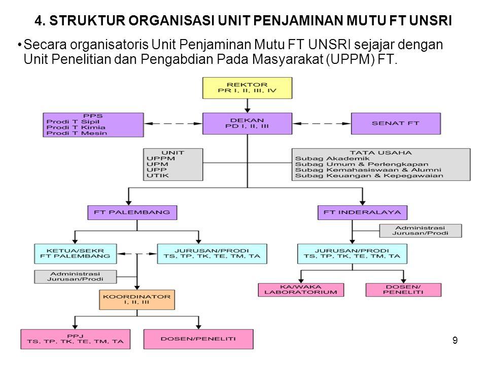 4. STRUKTUR ORGANISASI UNIT PENJAMINAN MUTU FT UNSRI Secara organisatoris Unit Penjaminan Mutu FT UNSRI sejajar dengan Unit Penelitian dan Pengabdian