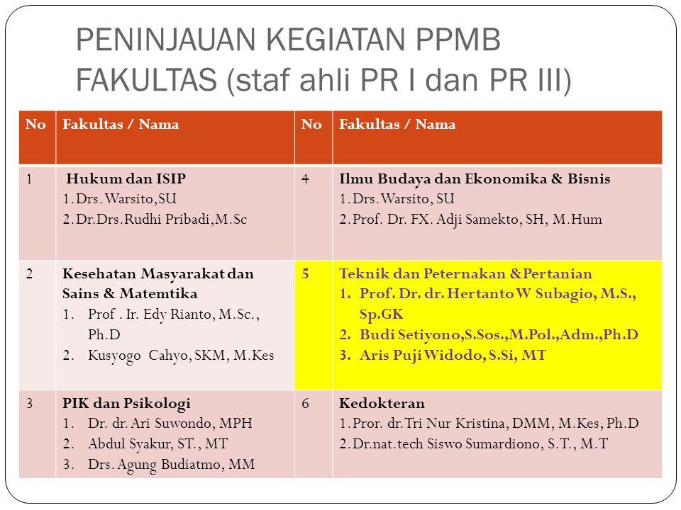 PENINJAUAN KEGIATAN PPMB FAKULTAS (staf ahli PR I dan PR III) NoFakultas / NamaNoFakultas / Nama 1 Hukum dan ISIP 1.Drs. Warsito,SU 2.Dr.Drs.Rudhi Pri