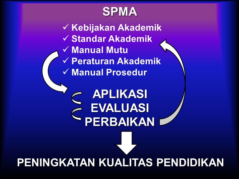 SPMA Kebijakan Akademik Standar Akademik Manual Mutu Peraturan Akademik Manual Prosedur APLIKASI EVALUASI PERBAIKAN PENINGKATAN KUALITAS PENDIDIKAN