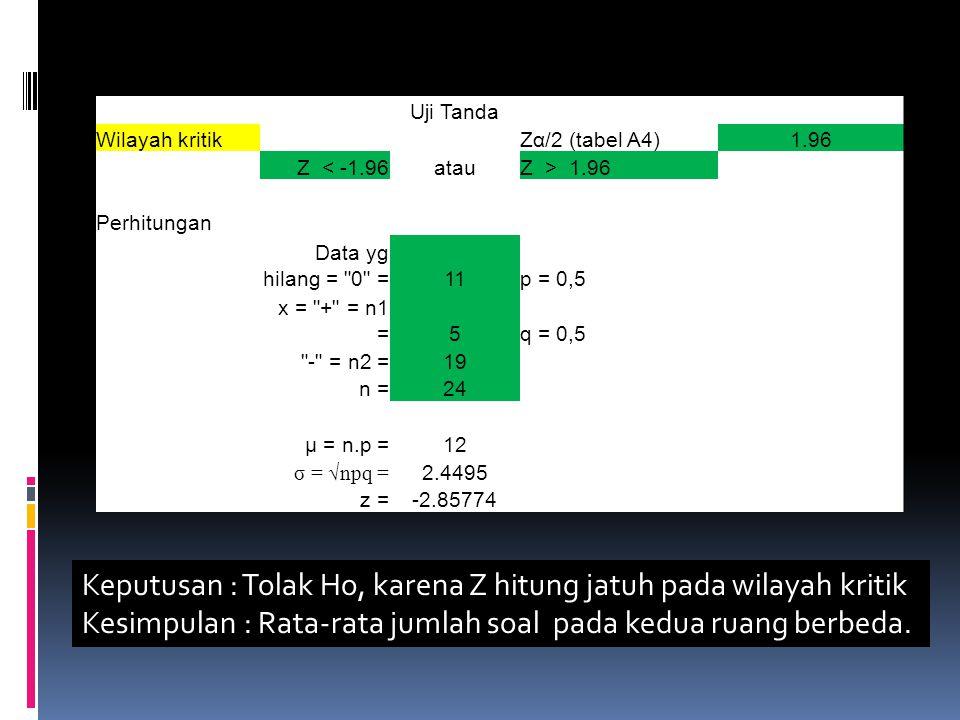 Uji Tanda Wilayah kritik Zα/2 (tabel A4)1.96 Z < -1.96atauZ > 1.96 Perhitungan Data yg hilang = 0 =11p = 0,5 x = + = n1 =5q = 0,5 - = n2 =19 n =24 μ = n.p =12 σ = √npq = 2.4495 z =-2.85774 Keputusan : Tolak Ho, karena Z hitung jatuh pada wilayah kritik Kesimpulan : Rata-rata jumlah soal pada kedua ruang berbeda.