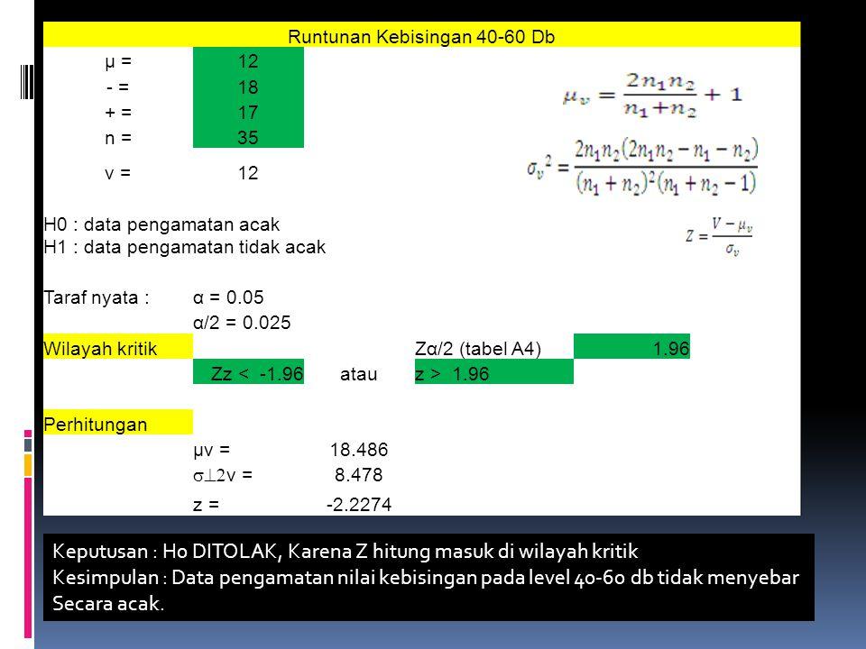 Runtunan Kebisingan 40-60 Db μ =12 - =18 + =17 n =35 v =12 H0 : data pengamatan acak H1 : data pengamatan tidak acak Taraf nyata :α = 0.05 α/2 = 0.025 Wilayah kritik Zα/2 (tabel A4)1.96 Zz < -1.96atauz > 1.96 Perhitungan μv =18.486  v = 8.478 z =-2.2274 Keputusan : H0 DITOLAK, Karena Z hitung masuk di wilayah kritik Kesimpulan : Data pengamatan nilai kebisingan pada level 40-60 db tidak menyebar Secara acak.