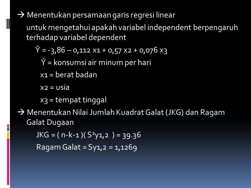  Menentukan persamaan garis regresi linear untuk mengetahui apakah variabel independent berpengaruh terhadap variabel dependent Ŷ = -3,86 – 0,112 x1 + 0,57 x2 + 0,076 x3 Ŷ = konsumsi air minum per hari x1 = berat badan x2 = usia x3 = tempat tinggal  Menentukan Nilai Jumlah Kuadrat Galat (JKG) dan Ragam Galat Dugaan JKG = ( n-k-1 )( S 2 y1,2 ) = 39.36 Ragam Galat = Sy1,2 = 1,1269