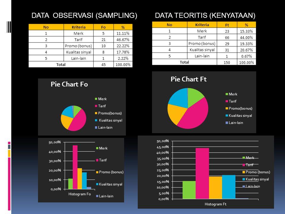 NoKriteriaFo % 1Merk511.11% 2Tarif2146.67% 3Promo (bonus)1022.22% 4Kualitas sinyal817.78% 5Lain-lain12.22% Total45100.00% NoKriteria Ft% 1Merk 2315.33% 2Tarif 6644.00% 3Promo (bonus) 2919.33% 4Kualitas sinyal 3120.67% 5Lain-lain 10.67% Total 150100.00% DATA OBSERVASI (SAMPLING)DATA TEORITIS (KENYATAAN)