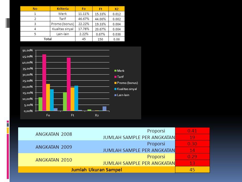 ANGKATAN 2008 Proporsi0.41 JUMLAH SAMPLE PER ANGKATAN19 ANGKATAN 2009 Proporsi0.30 JUMLAH SAMPLE PER ANGKATAN14 ANGKATAN 2010 Proporsi0.29 JUMLAH SAMPLE PER ANGKATAN13 Jumlah Ukuran Sampel 45 NoKriteriaFo FtX2 1Merk11.11% 15.33%0.012 2Tarif46.67% 44.00%0.002 3Promo (bonus)22.22% 19.33%0.004 4Kualitas sinyal17.78% 20.67%0.004 5Lain-lain2.22% 0.67%0.036 Total45 1500.06