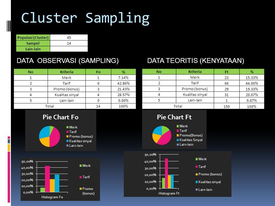 Cluster Sampling Populasi (Cluster)45 Sampel14 Lain-lain NoKriteriaFo % 1Merk17.14% 2Tarif642.86% 3Promo (bonus)321.43% 4Kualitas sinyal428.57% 5Lain-lain00.00% Total14100% NoKriteria Ft% 1Merk 2315.33% 2Tarif 6644.00% 3Promo (bonus) 2919.33% 4Kualitas sinyal 3120.67% 5Lain-lain 10.67% Total 150100% DATA OBSERVASI (SAMPLING)DATA TEORITIS (KENYATAAN)