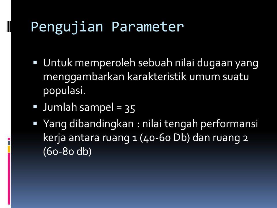 Pengujian Parameter  Untuk memperoleh sebuah nilai dugaan yang menggambarkan karakteristik umum suatu populasi.