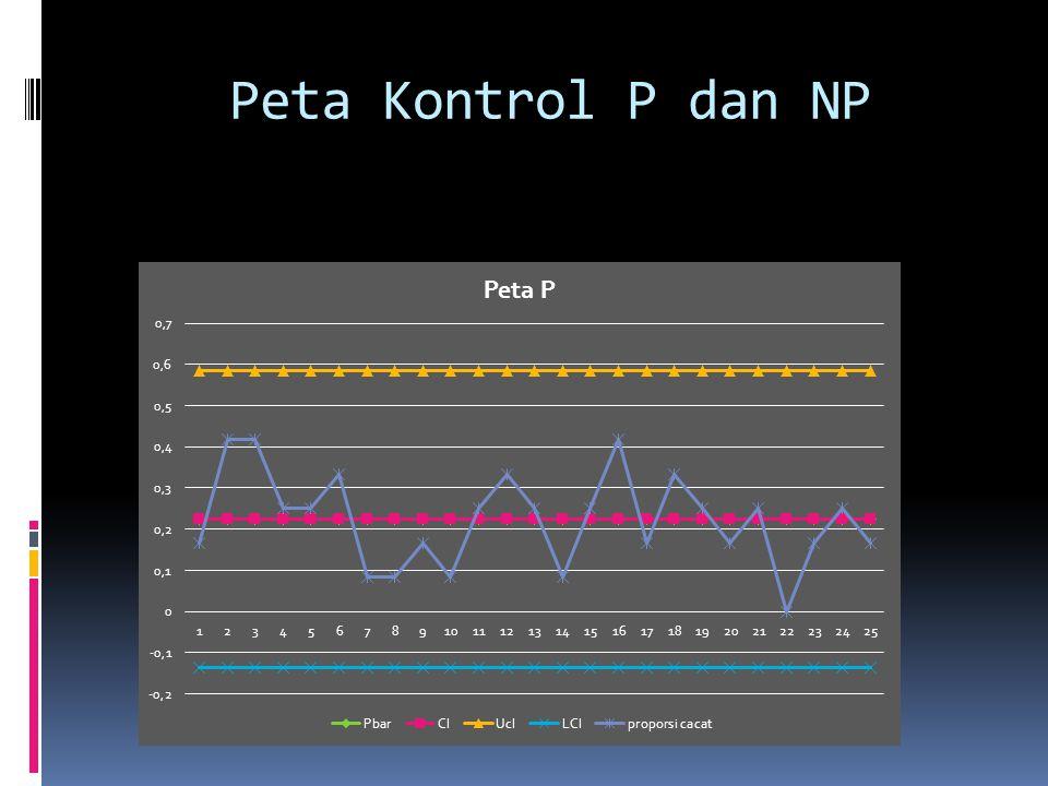 Peta Kontrol P dan NP