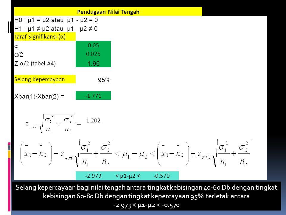 Pendugaan Nilai Tengah H0 : μ1 = μ2 atau μ1 - μ2 = 0 H1 : μ1 ≠ μ2 atau μ1 - μ2 ≠ 0 Taraf Signifikansi (α) α 0.05 α/2 0.025 Z α/2 (tabel A4) 1.96 Selang Kepercayaan 95% Xbar(1)-Xbar(2) = -1.771 1.202 -2.973< µ1-µ2 <-0.570 Selang kepercayaan bagi nilai tengah antara tingkat kebisingan 40-60 Db dengan tingkat kebisingan 60-80 Db dengan tingkat kepercayaan 95% terletak antara -2.973 < µ1-µ2 < -0.570