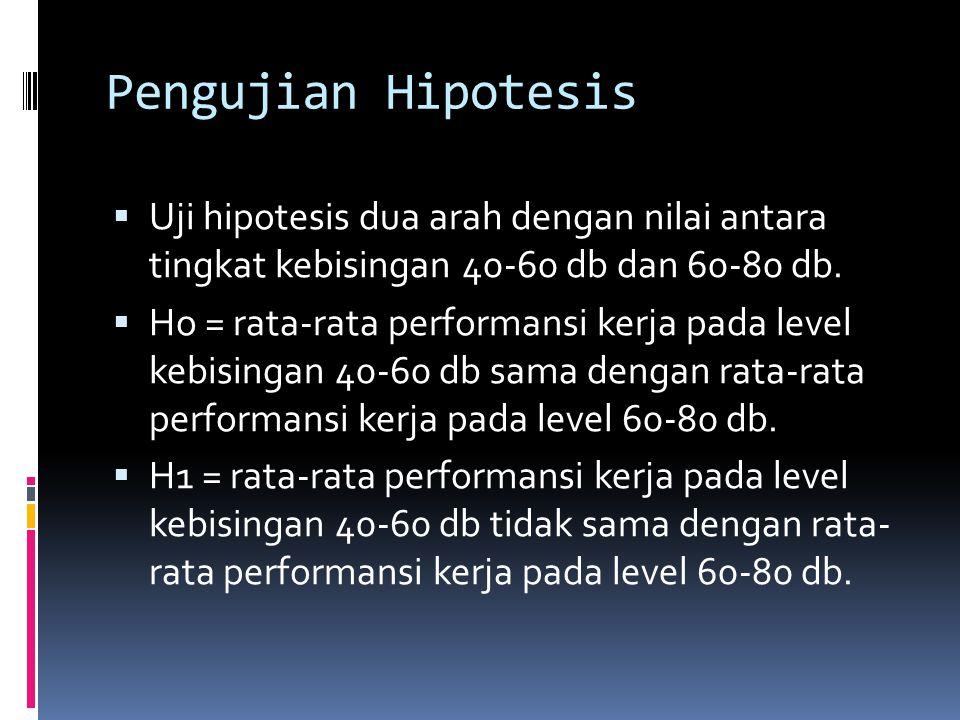 Pengujian Hipotesis  Uji hipotesis dua arah dengan nilai antara tingkat kebisingan 40-60 db dan 60-80 db.