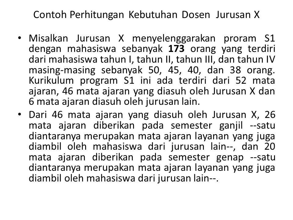 Contoh Perhitungan Kebutuhan Dosen Jurusan X Misalkan Jurusan X menyelenggarakan proram S1 dengan mahasiswa sebanyak 173 orang yang terdiri dari mahas