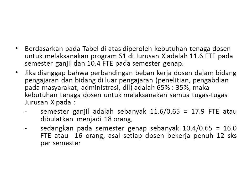 Kebutuhan tenaga dosen bagi Jurusan X untuk beberapa macam skenario beban kerja Semester B e b a n k e r j a Jumlah dosen yang diperlukan Pengajaran, sks (a) Bukan pengajaran, sks (b) Jumlah (a+b) (a) : (b) sksFTE S k e n a r i o I Ganjil138.853.2192.016.072% : 28% 16 Genap124.667.4192.016.065% : 35% S k e n a r i o II Ganjil138.877.2216.018.064% : 36% 18 Genap124.691.4216.018.058% : 42% S k e n a r i o III Ganjil138.8101.2240.020.058% : 42% 20 Genap124.6115.4240.020.052% : 48%
