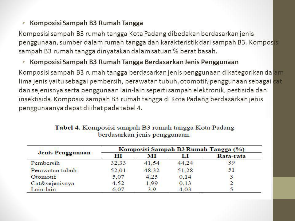 Komposisi Sampah B3 Rumah Tangga Komposisi sampah B3 rumah tangga Kota Padang dibedakan berdasarkan jenis penggunaan, sumber dalam rumah tangga dan ka