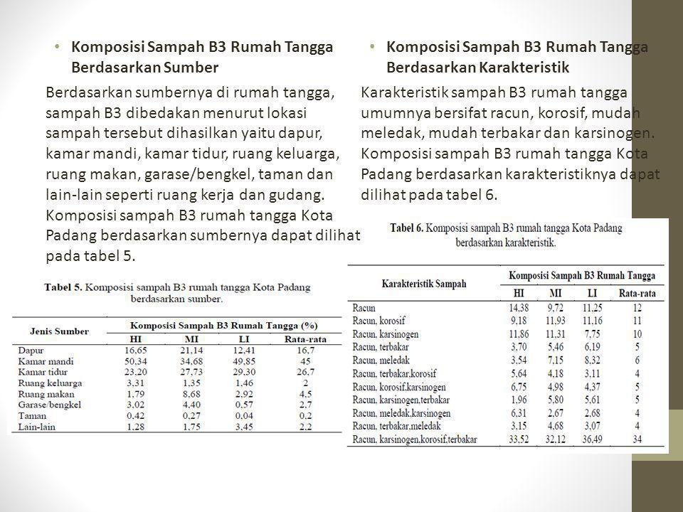 Komposisi Sampah B3 Rumah Tangga Berdasarkan Sumber Berdasarkan sumbernya di rumah tangga, sampah B3 dibedakan menurut lokasi sampah tersebut dihasilk
