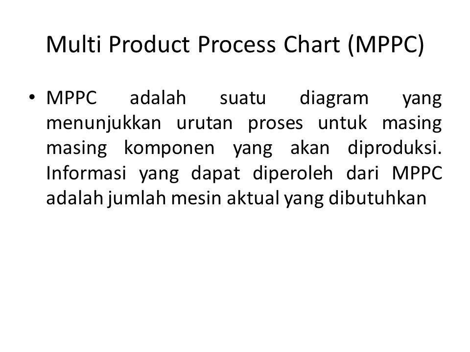 Multi Product Process Chart (MPPC) MPPC adalah suatu diagram yang menunjukkan urutan proses untuk masing masing komponen yang akan diproduksi. Informa
