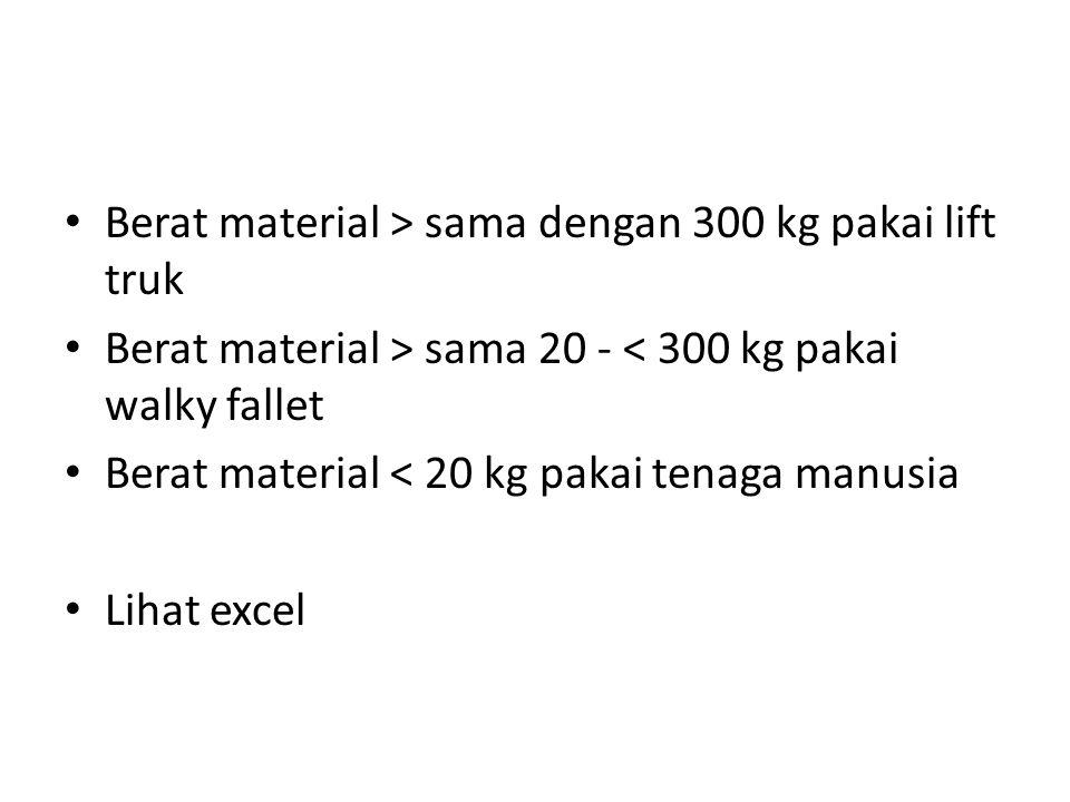 Berat material > sama dengan 300 kg pakai lift truk Berat material > sama 20 - < 300 kg pakai walky fallet Berat material < 20 kg pakai tenaga manusia