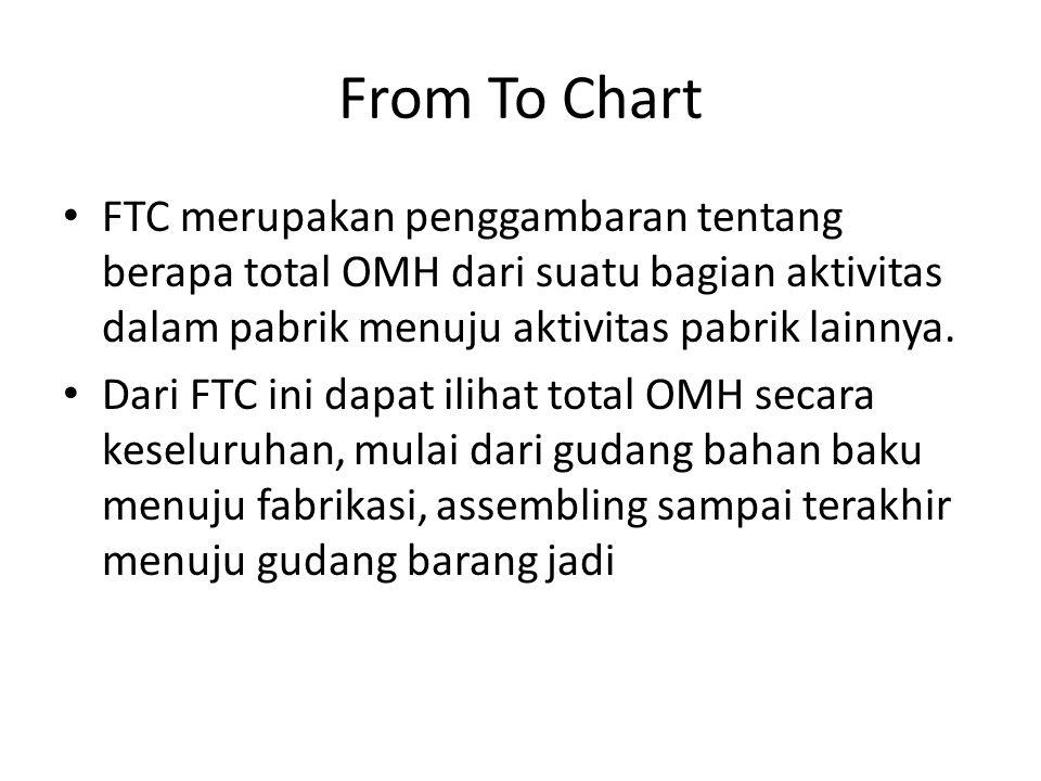 From To Chart FTC merupakan penggambaran tentang berapa total OMH dari suatu bagian aktivitas dalam pabrik menuju aktivitas pabrik lainnya. Dari FTC i