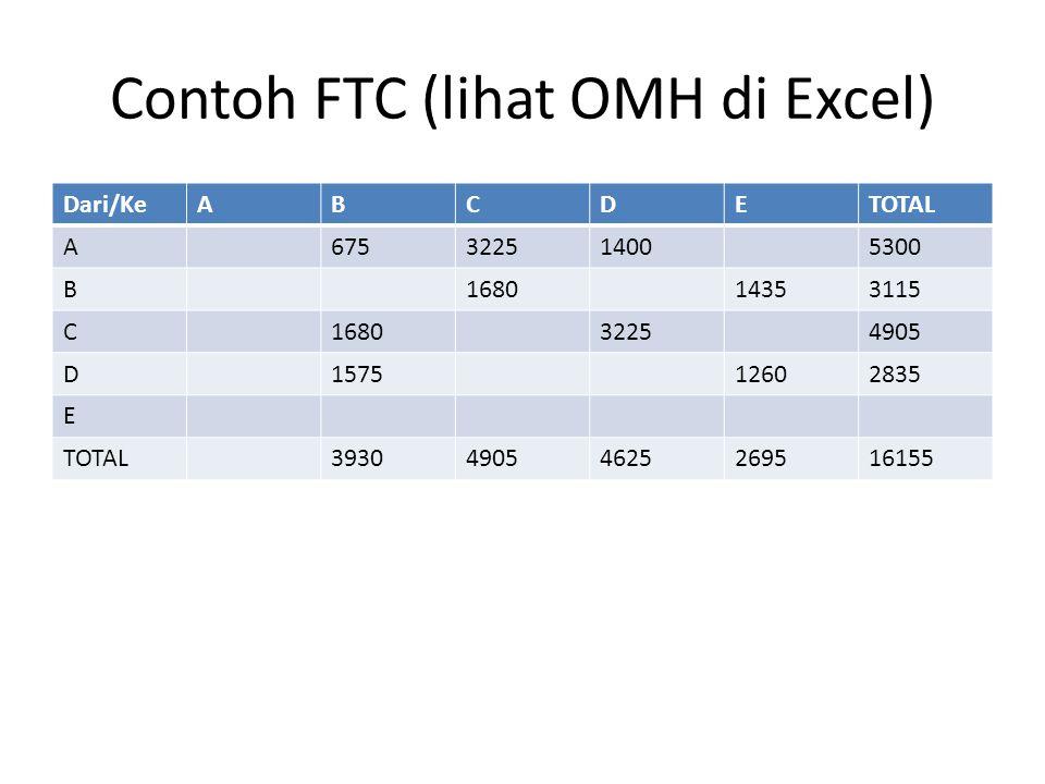 Contoh FTC (lihat OMH di Excel) Dari/KeABCDETOTAL A675322514005300 B168014353115 C168032254905 D157512602835 E TOTAL393049054625269516155