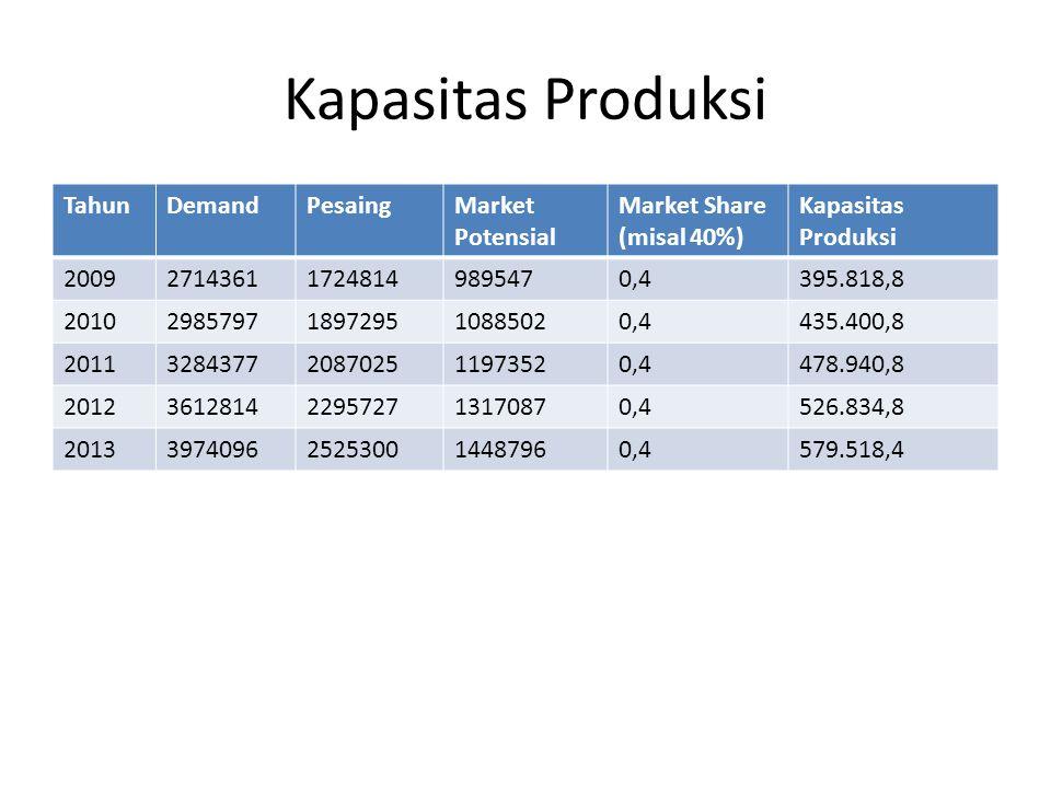 Kapasitas Produksi TahunDemandPesaingMarket Potensial Market Share (misal 40%) Kapasitas Produksi 2009271436117248149895470,4395.818,8 201029857971897