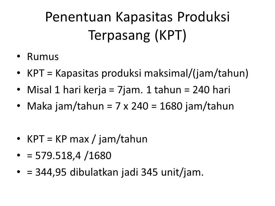 Penentuan Kapasitas Produksi Terpasang (KPT) Rumus KPT = Kapasitas produksi maksimal/(jam/tahun) Misal 1 hari kerja = 7jam. 1 tahun = 240 hari Maka ja