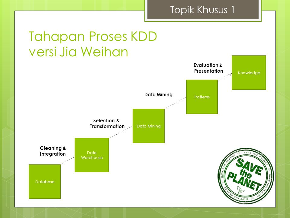 Knowledge Tahapan Proses KDD versi Jia Weihan Topik Khusus 1 Database Data Warehouse Data Mining Patterns Cleaning & Integration Selection & Transform
