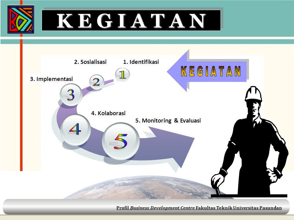 Profil Business Development Centre Fakultas Teknik Universitas Pasundan K E G I A T A N 3. Implementasi 1. Identifikasi2. Sosialisasi 4. Kolaborasi 5.