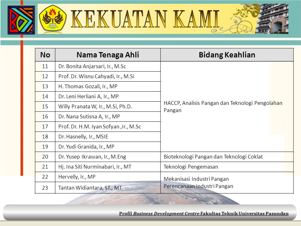 Profil Business Development Centre Fakultas Teknik Universitas Pasundan 11Dr. Bonita Anjarsari, Ir., M.Sc HACCP, Analisis Pangan dan Teknologi Pengola