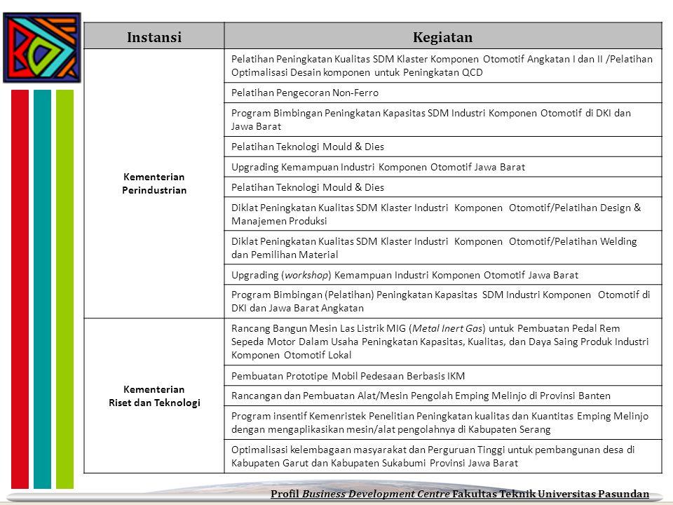 InstansiKegiatan Kementerian Perindustrian Pelatihan Peningkatan Kualitas SDM Klaster Komponen Otomotif Angkatan I dan II /Pelatihan Optimalisasi Desa